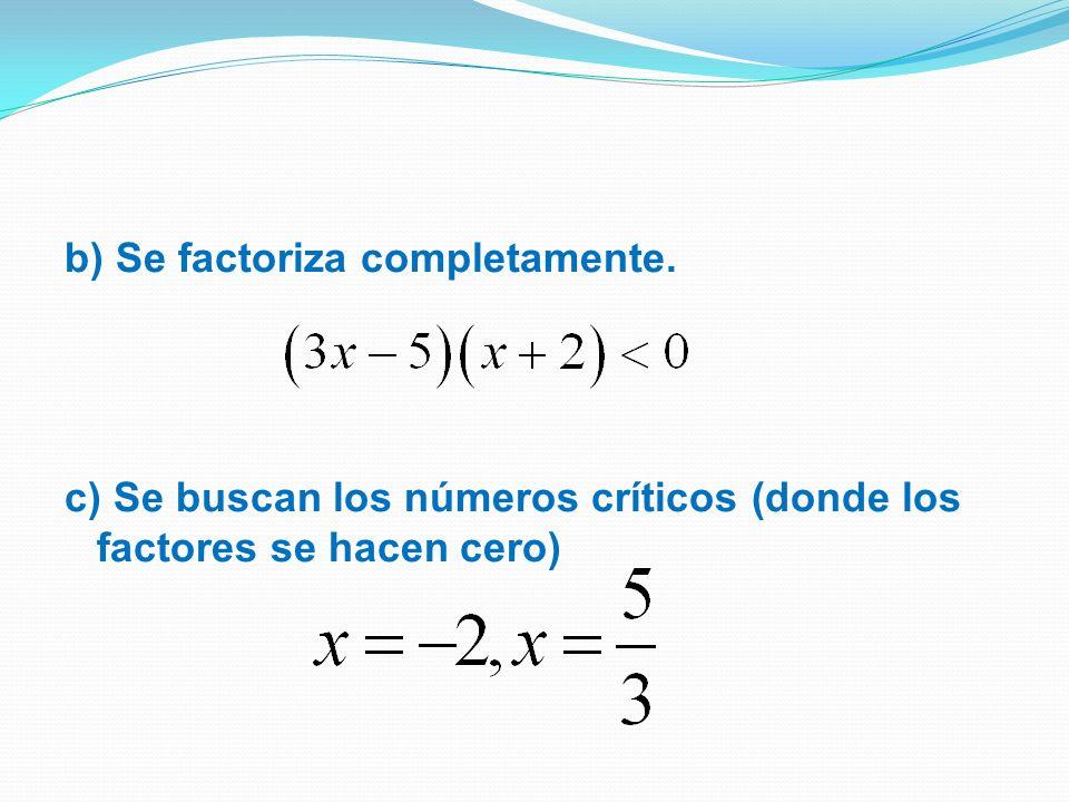 b) Se factoriza completamente.