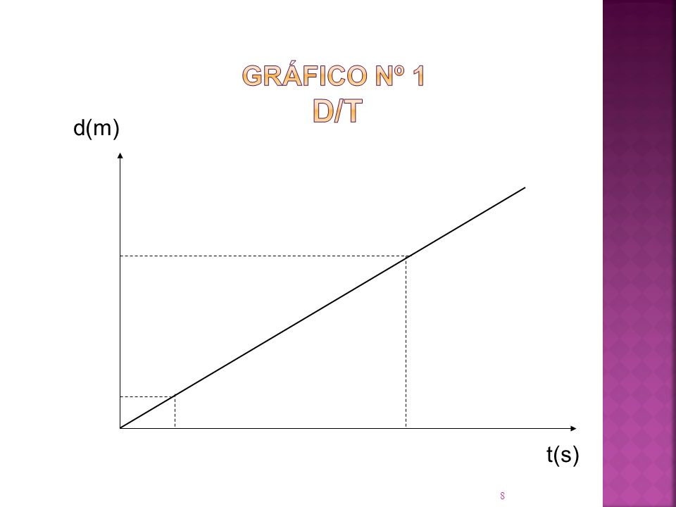 Gráfico Nº 1 d/t d(m) t(s)