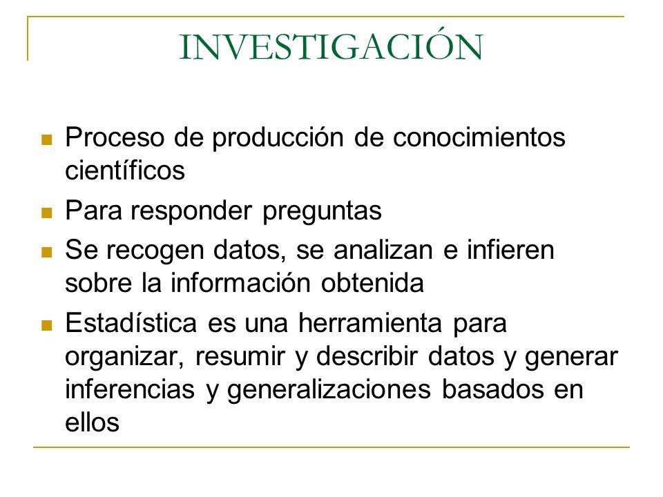 INVESTIGACIÓN Proceso de producción de conocimientos científicos