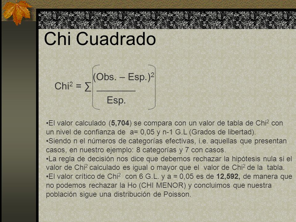 Chi Cuadrado Chi2 = ∑ _______ (Obs. – Esp.)2 Esp.