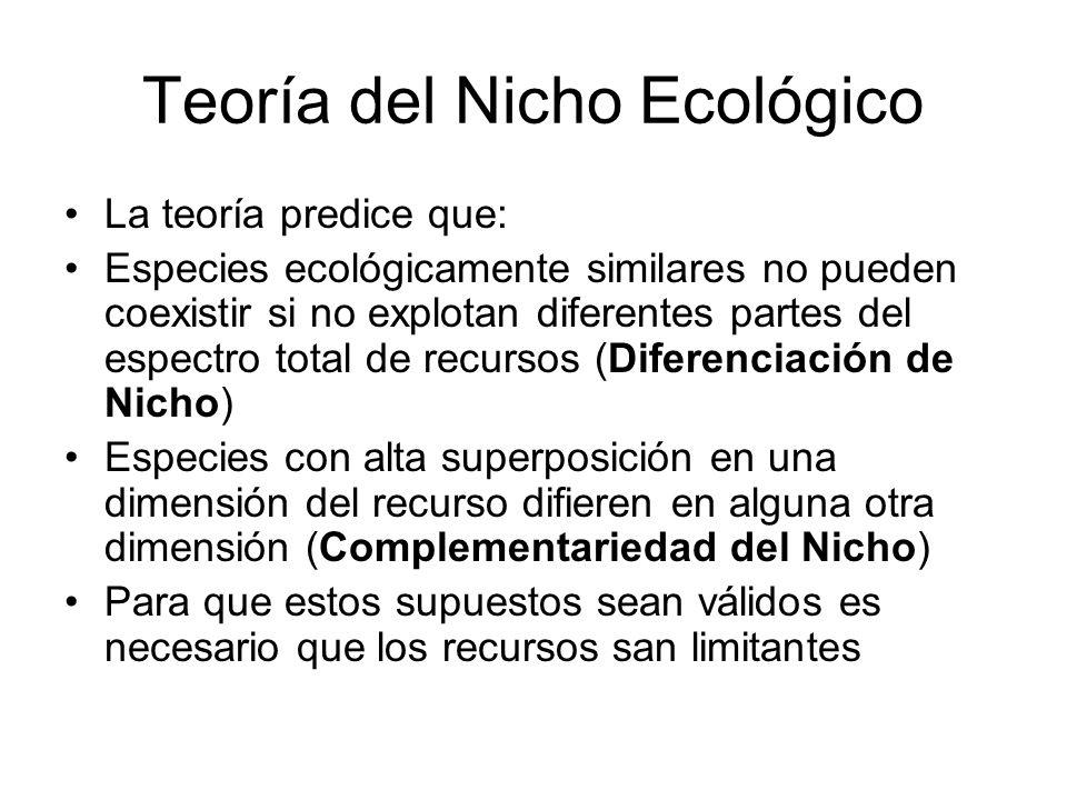 Teoría del Nicho Ecológico