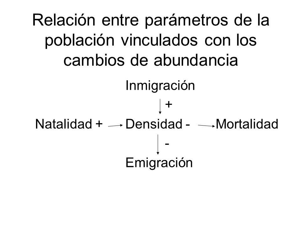 Relación entre parámetros de la población vinculados con los cambios de abundancia