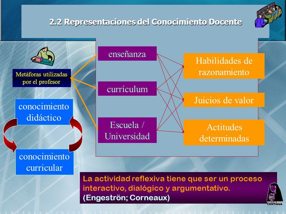 2.2 Representaciones del Conocimiento Docente