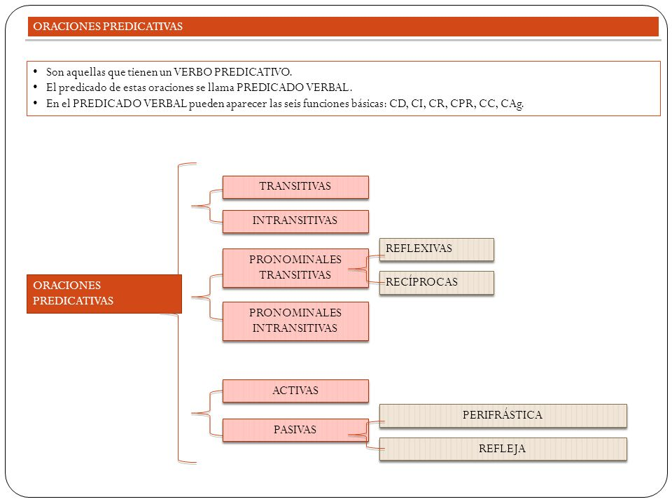 PRONOMINALES INTRANSITIVAS