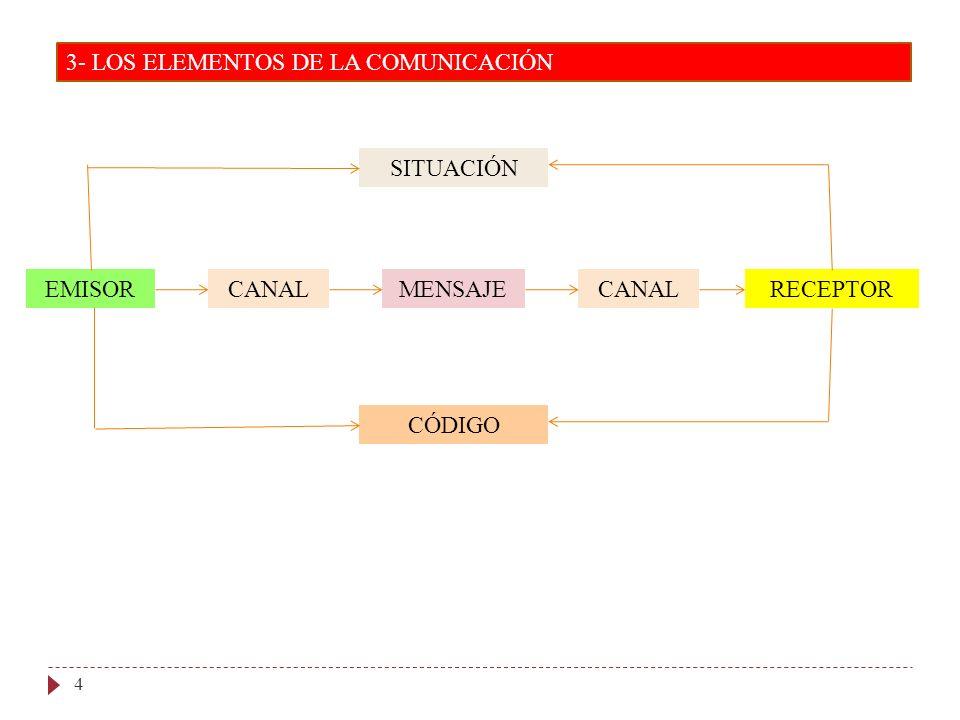 3- LOS ELEMENTOS DE LA COMUNICACIÓN