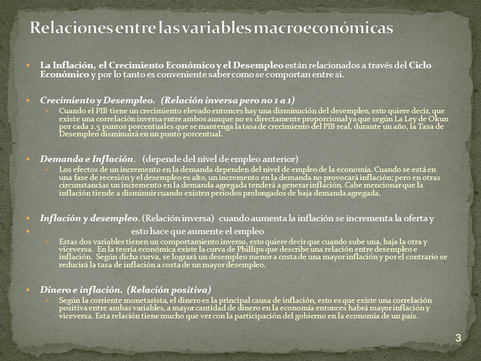 Relaciones entre las variables macroeconómicas