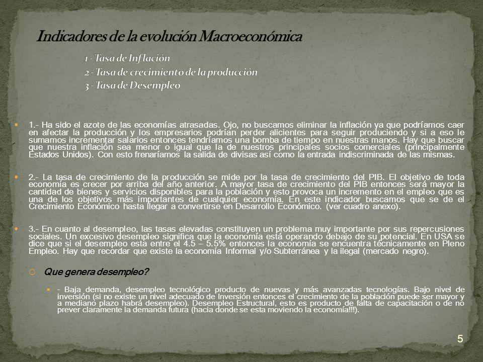 Indicadores de la evolución Macroeconómica. 1 - Tasa de Inflación