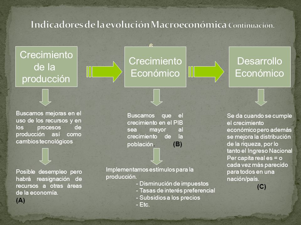Indicadores de la evolución Macroeconómica Continuación.