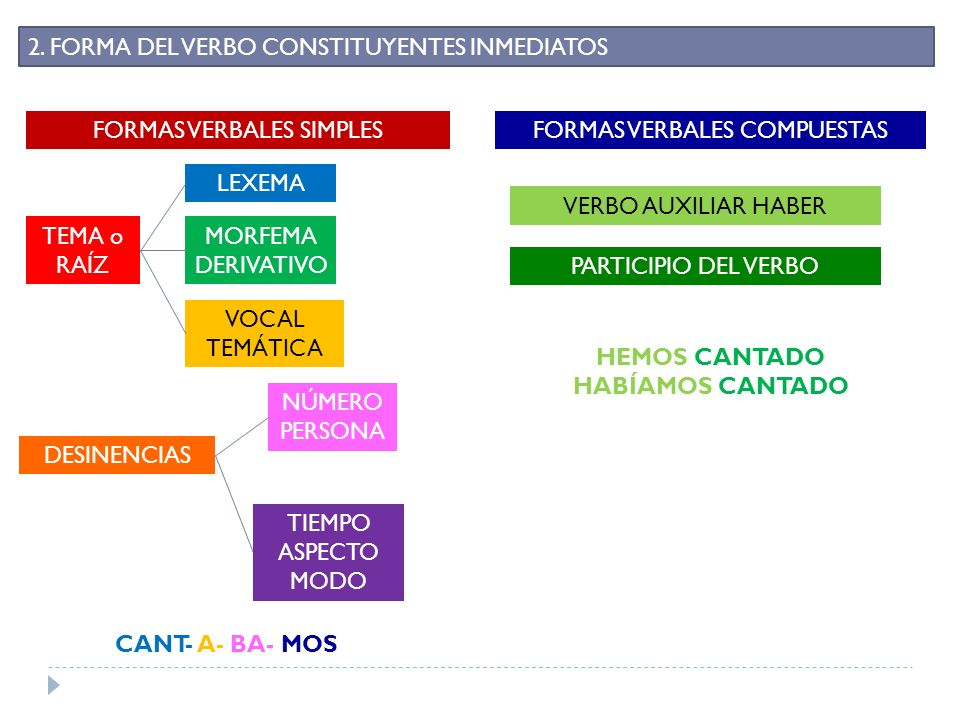 HEMOS CANTADO HABÍAMOS CANTADO CANT- A- BA- MOS