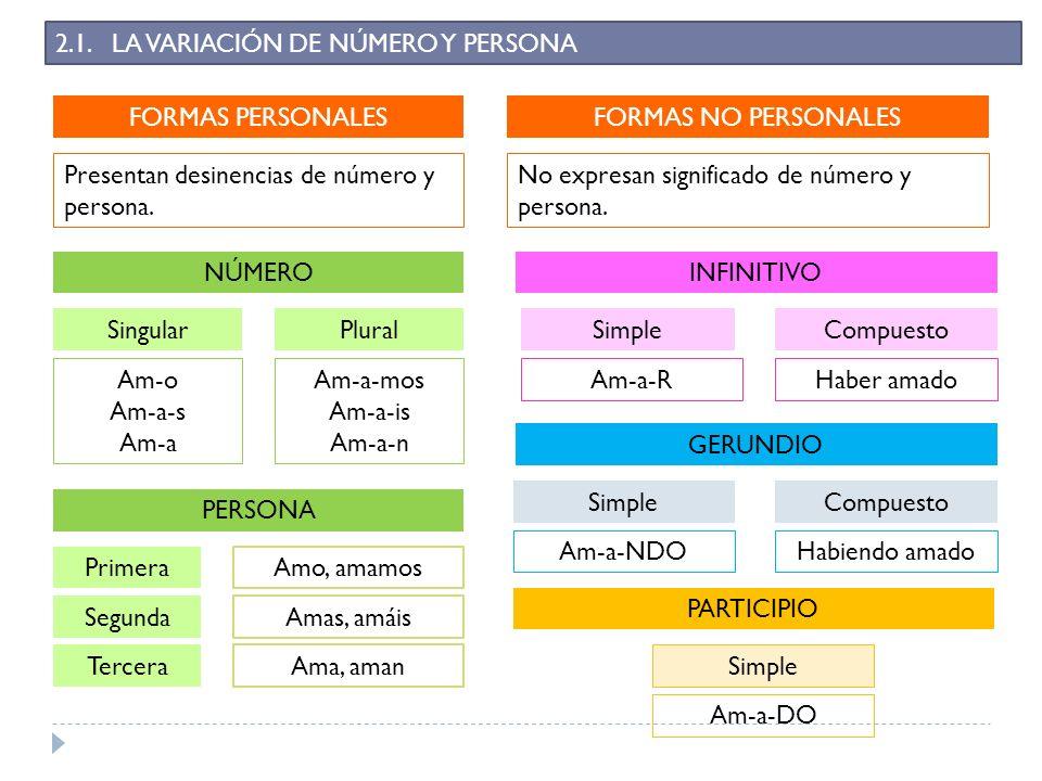 2.1. LA VARIACIÓN DE NÚMERO Y PERSONA