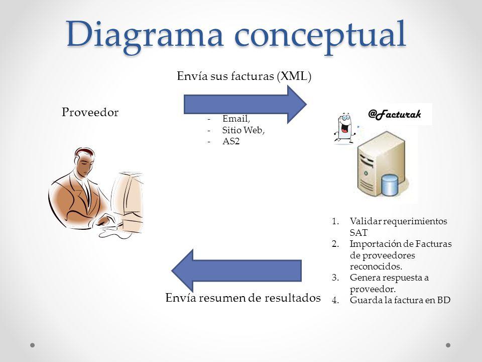 Diagrama conceptual Envía sus facturas (XML) Proveedor