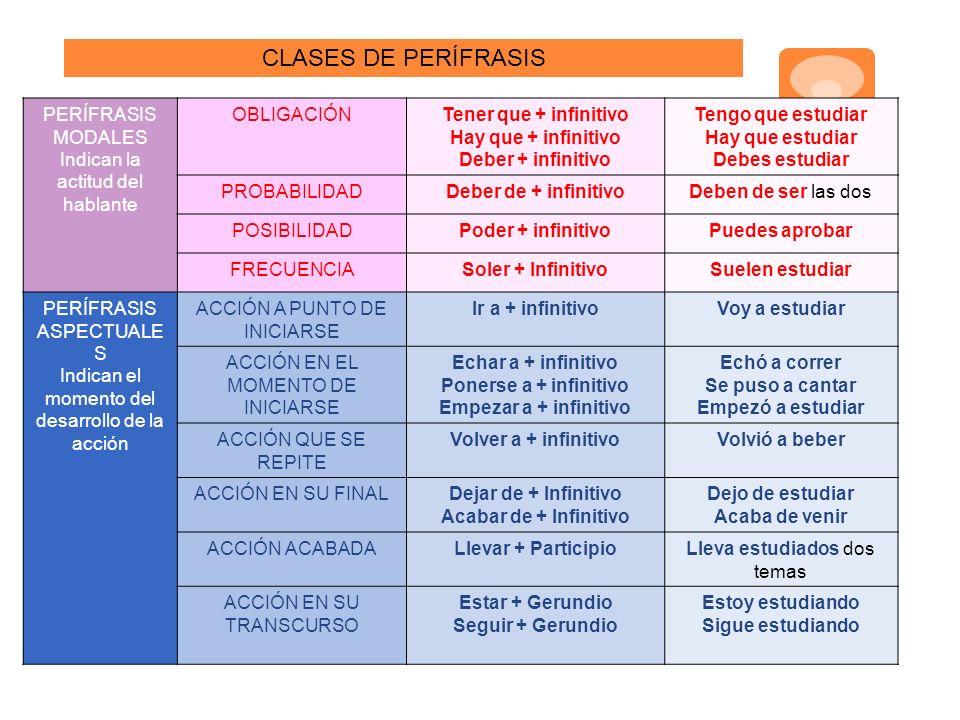 CLASES DE PERÍFRASIS PERÍFRASIS MODALES