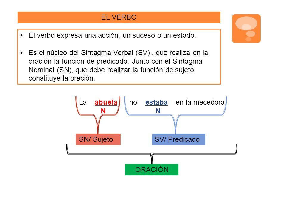 EL VERBO El verbo expresa una acción, un suceso o un estado.