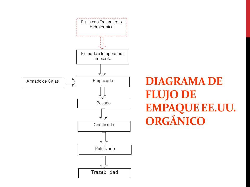 DIAGRAMA DE FLUJO DE EMPAQUE EE.UU. ORGÁNICO