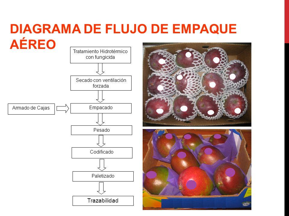 DIAGRAMA DE FLUJO DE EMPAQUE AÉREO