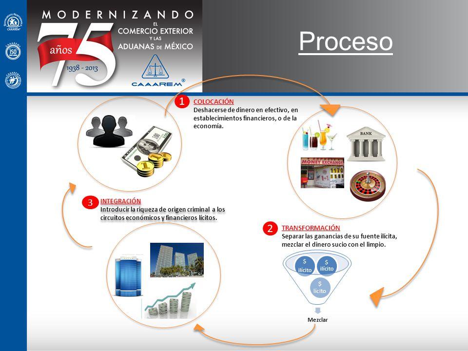 Proceso 1 2 3 COLOCACIÓN TRANSFORMACIÓN