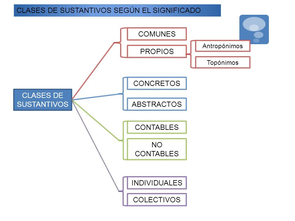 CLASES DE SUSTANTIVOS SEGÚN EL SIGNIFICADO