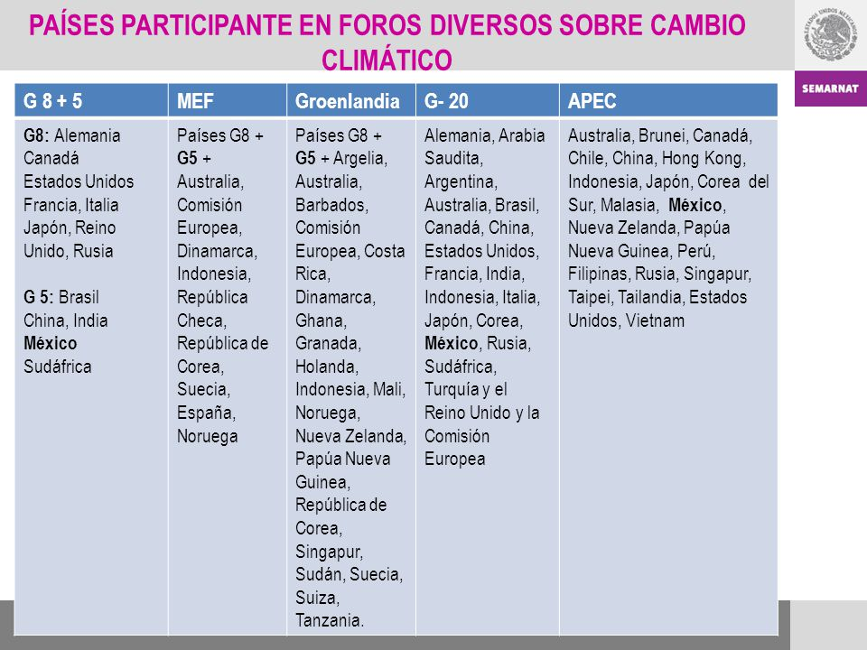 PAÍSES PARTICIPANTE EN FOROS DIVERSOS SOBRE CAMBIO CLIMÁTICO