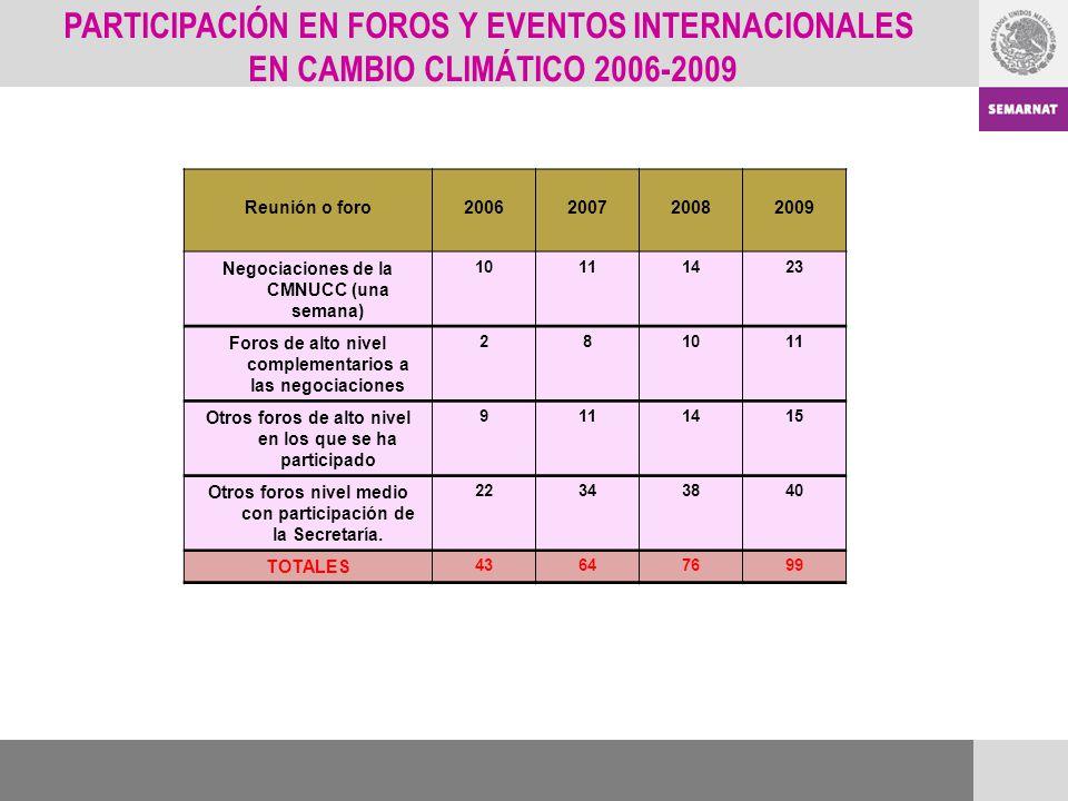 PARTICIPACIÓN EN FOROS Y EVENTOS INTERNACIONALES