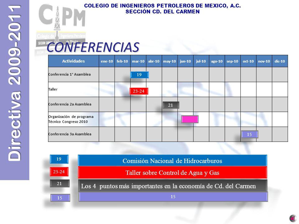 CONFERENCIAS Comisión Nacional de Hidrocarburos