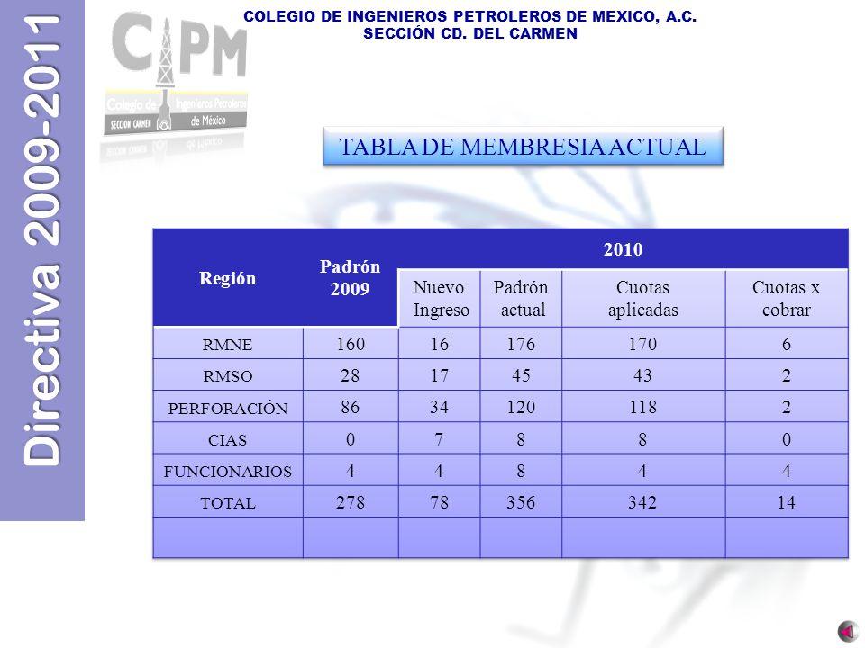 TABLA DE MEMBRESIA ACTUAL