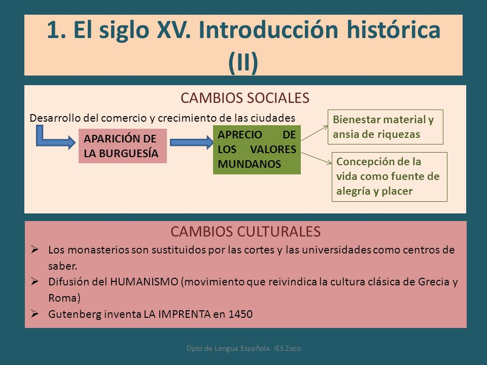 1. El siglo XV. Introducción histórica (II)
