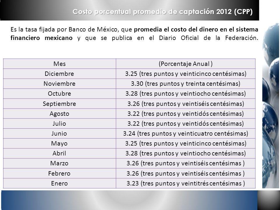 Costo porcentual promedio de captación 2012 (CPP)