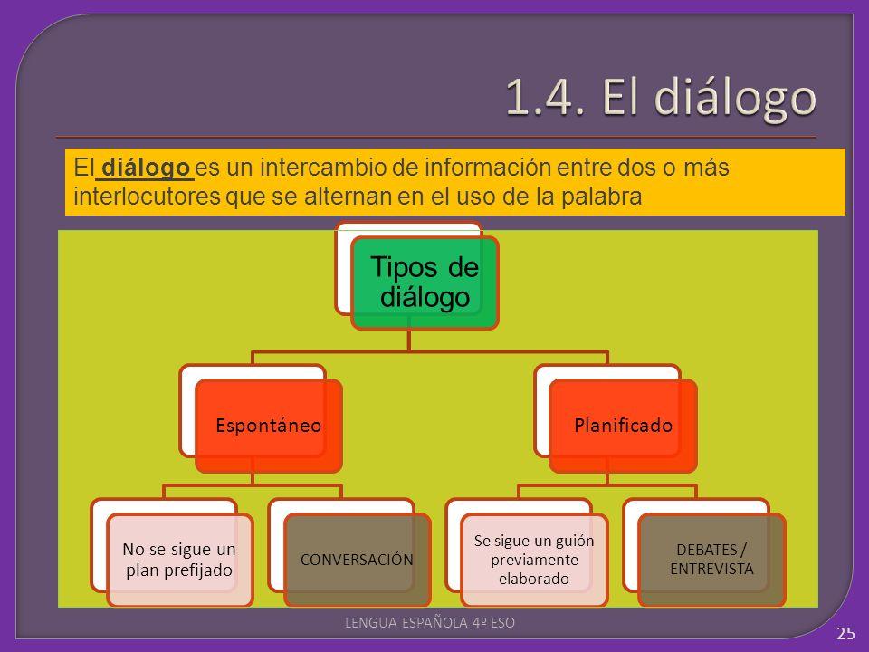 1.4. El diálogo Tipos de diálogo