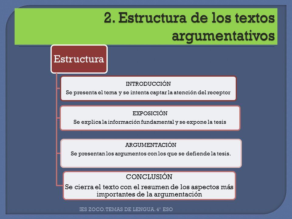 2. Estructura de los textos argumentativos