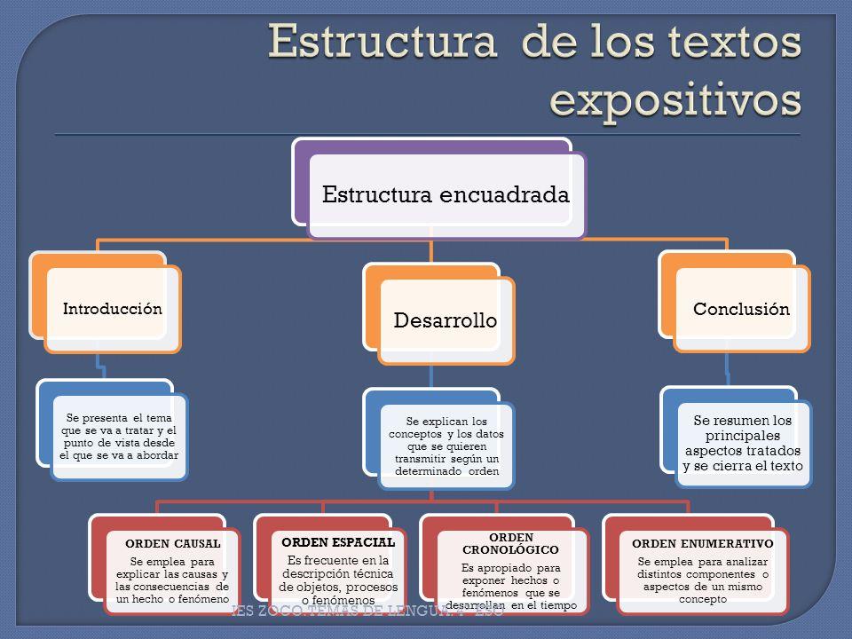 Estructura de los textos expositivos