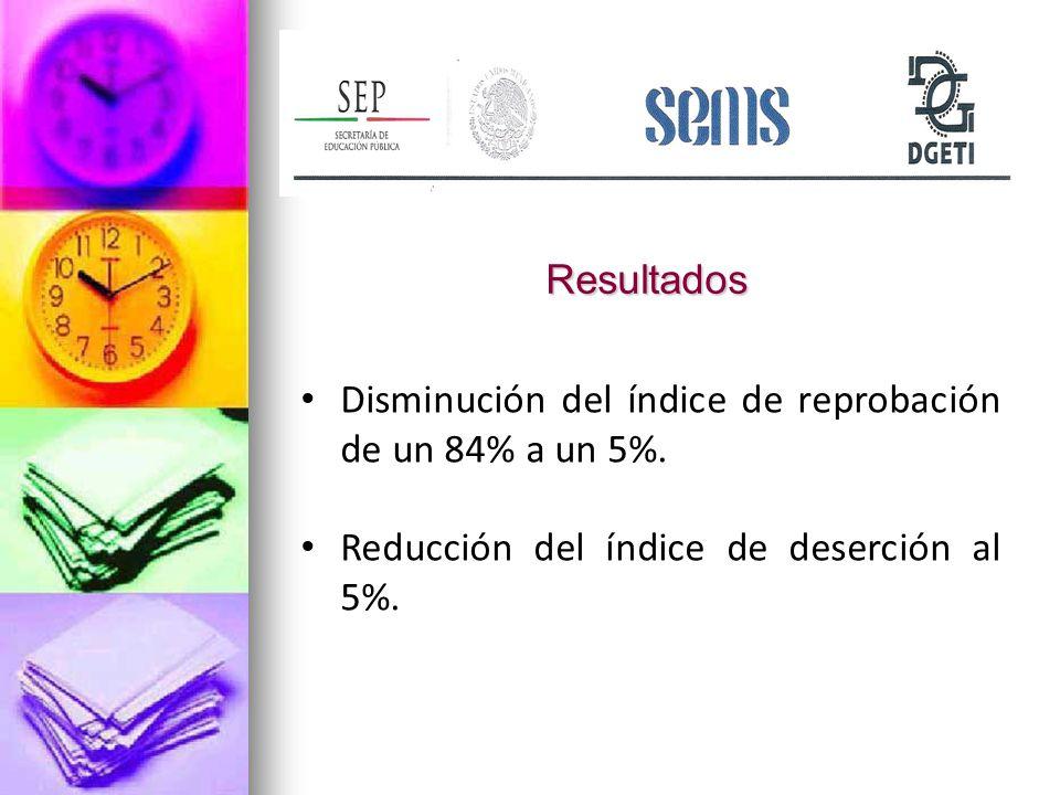Resultados Disminución del índice de reprobación de un 84% a un 5%.