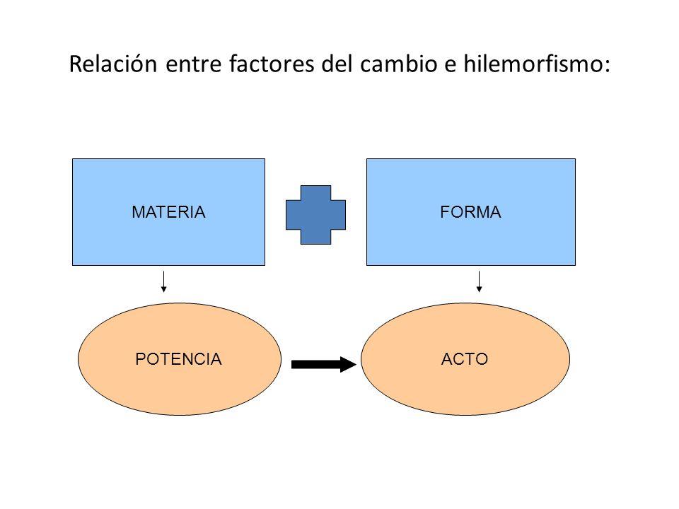 Relación entre factores del cambio e hilemorfismo: