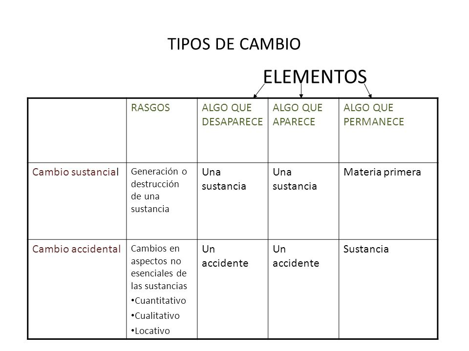 ELEMENTOS TIPOS DE CAMBIO RASGOS ALGO QUE DESAPARECE ALGO QUE APARECE