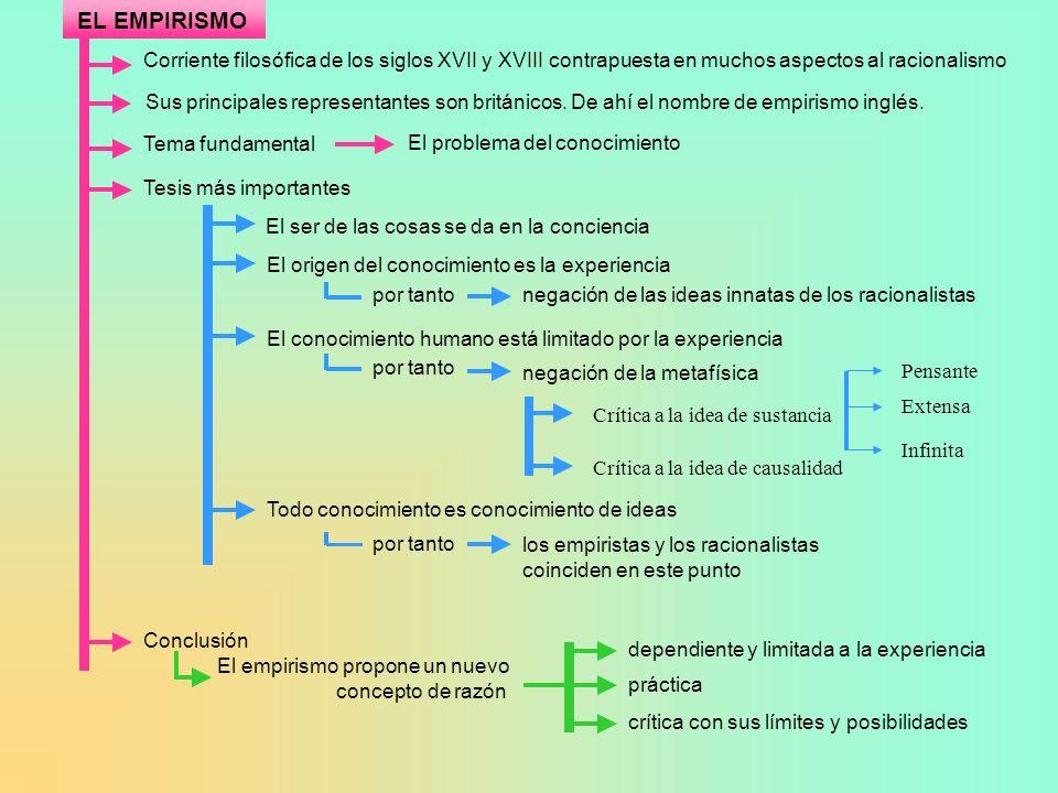 EL EMPIRISMO Corriente filosófica de los siglos XVII y XVIII contrapuesta en muchos aspectos al racionalismo.