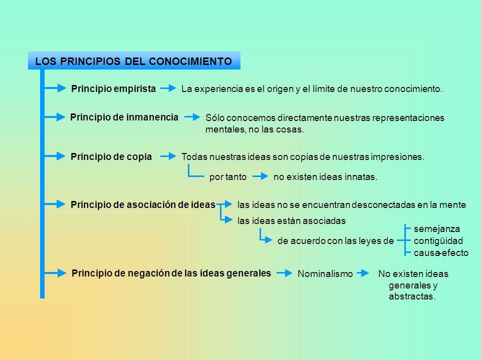 LOS PRINCIPIOS DEL CONOCIMIENTO