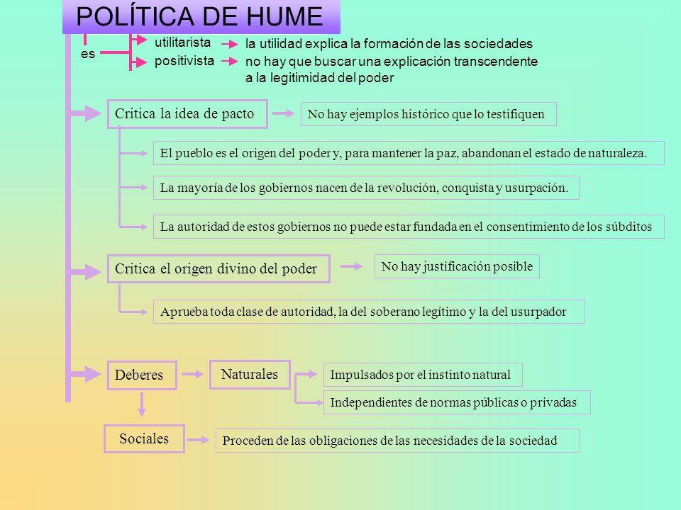 POLÍTICA DE HUME Critica la idea de pacto