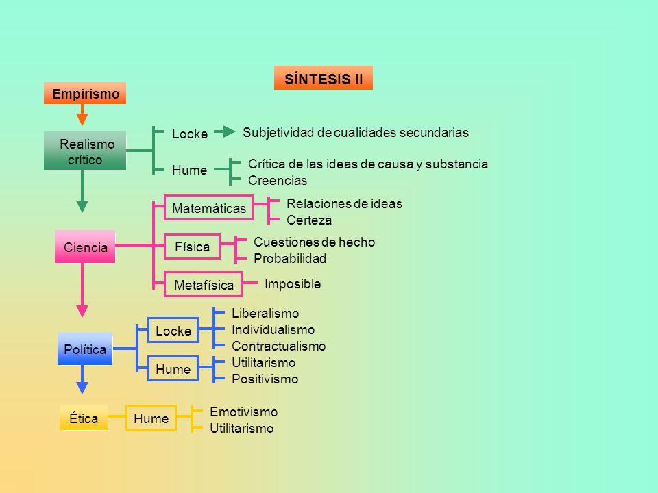 SÍNTESIS II Empirismo Locke Subjetividad de cualidades secundarias