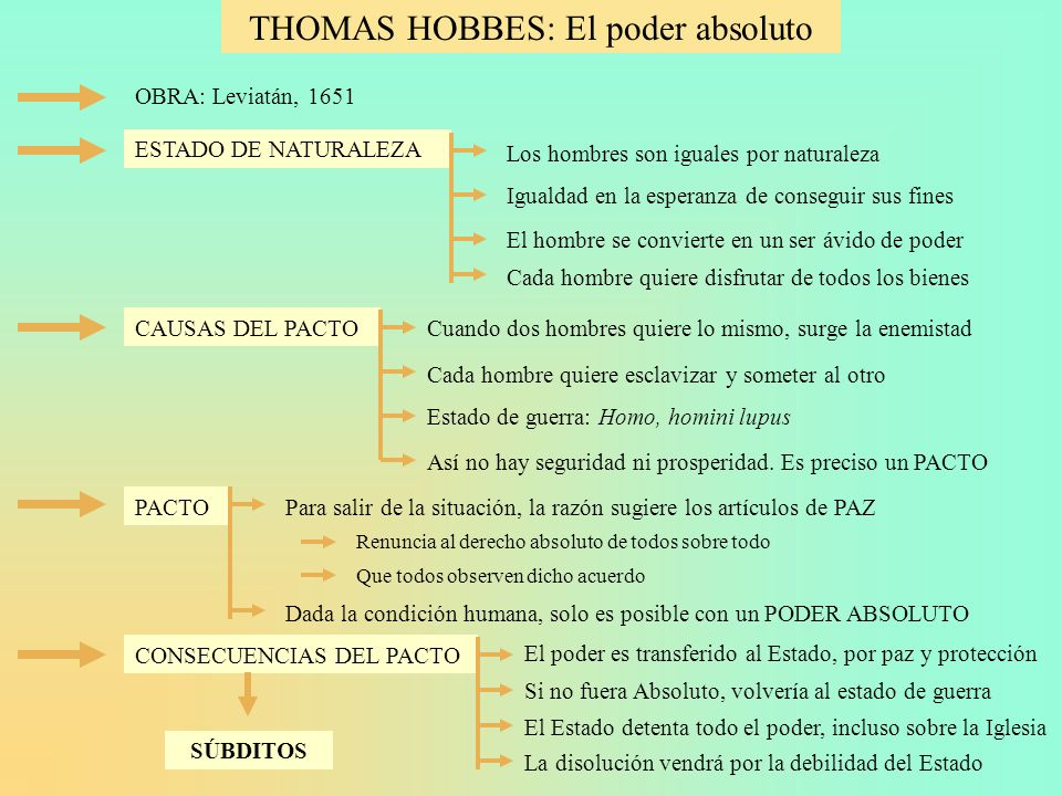 THOMAS HOBBES: El poder absoluto