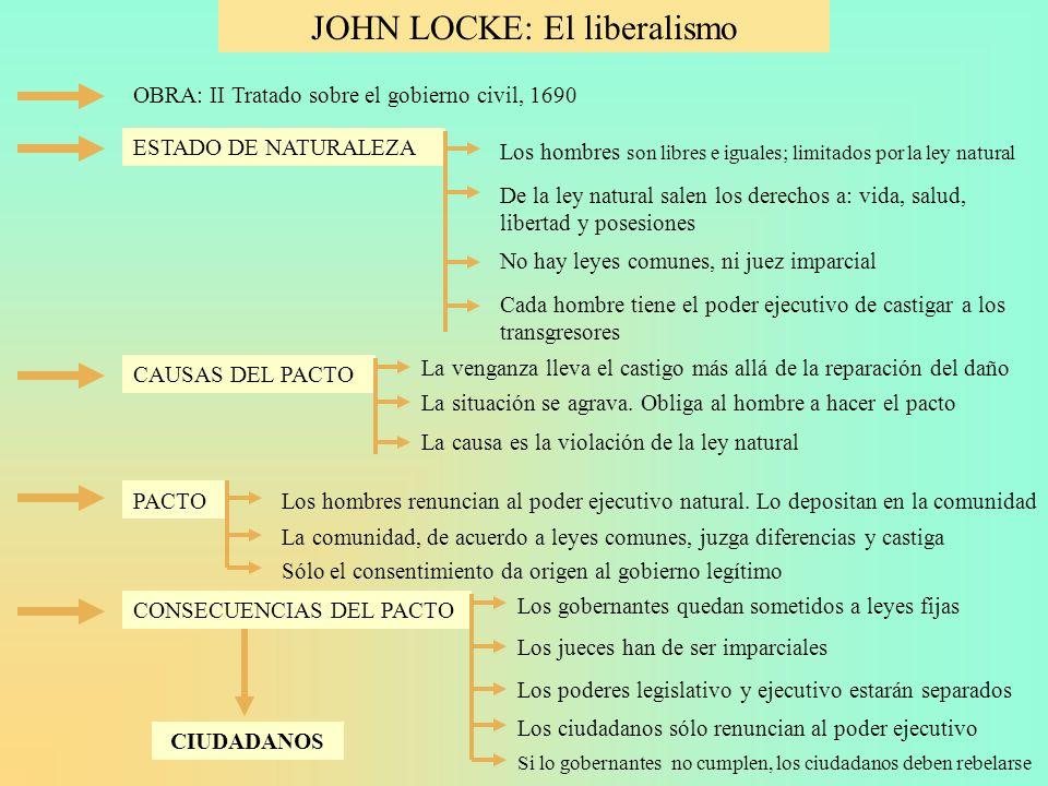 JOHN LOCKE: El liberalismo