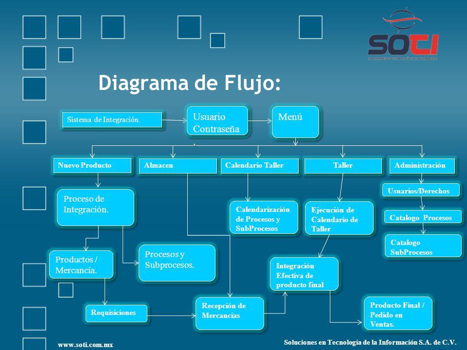 Diagrama de Flujo: Usuario Contraseña. Menú Proceso de Integración.