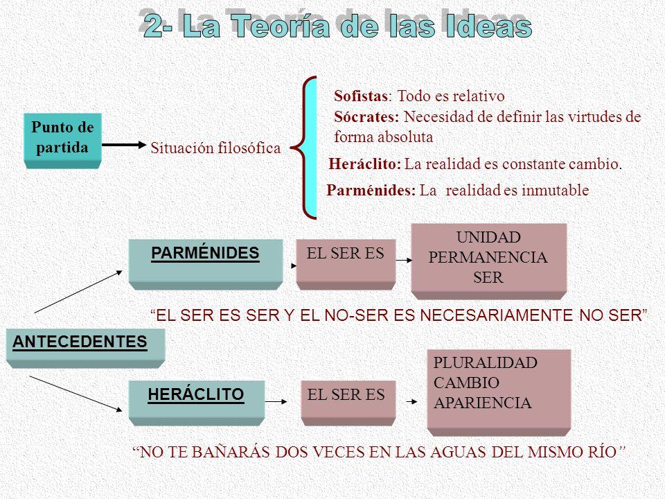 2- La Teoría de las Ideas Sofistas: Todo es relativo