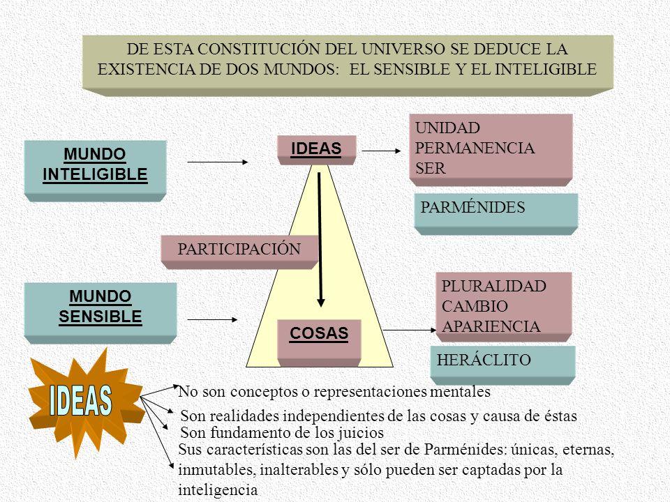 DE ESTA CONSTITUCIÓN DEL UNIVERSO SE DEDUCE LA EXISTENCIA DE DOS MUNDOS: EL SENSIBLE Y EL INTELIGIBLE