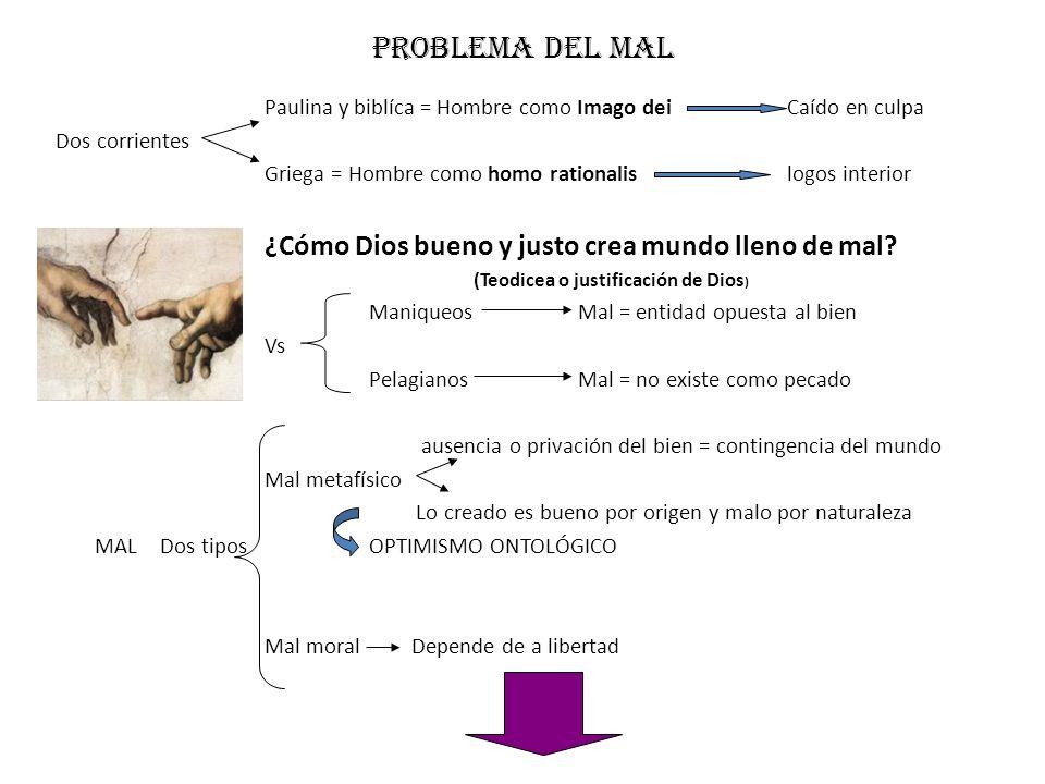 Problema del mal Paulina y biblíca = Hombre como Imago dei Caído en culpa. Dos corrientes. Griega = Hombre como homo rationalis logos interior.