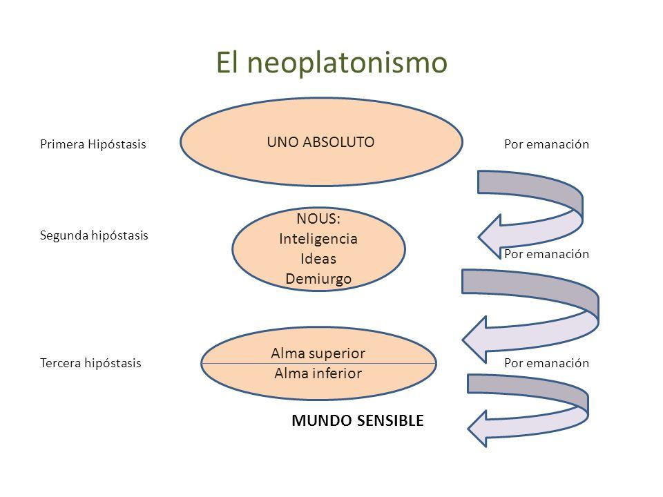 El neoplatonismo UNO ABSOLUTO NOUS: Inteligencia Ideas Demiurgo