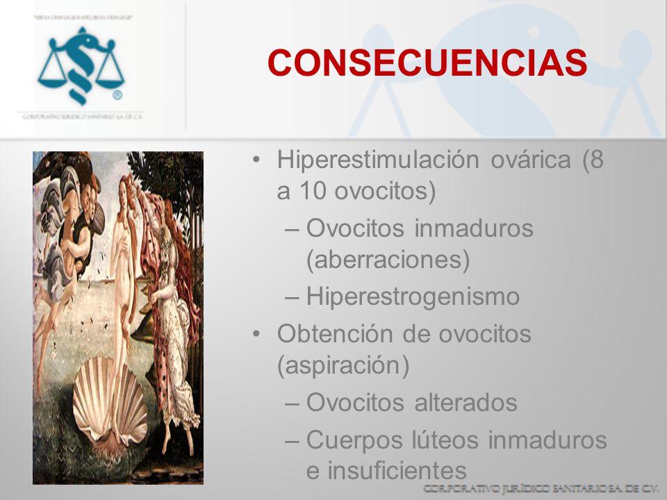CONSECUENCIAS Hiperestimulación ovárica (8 a 10 ovocitos)