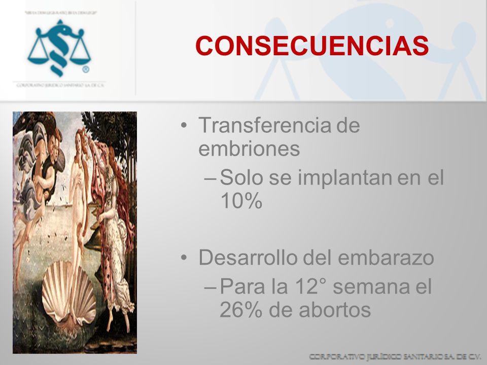 CONSECUENCIAS Transferencia de embriones Solo se implantan en el 10%