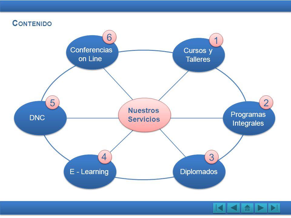 6 1 5 2 4 3 CONTENIDO Conferencias on Line Cursos y Talleres Nuestros