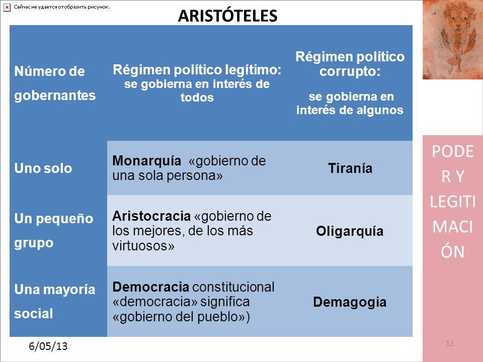 ARISTÓTELES PODER Y LEGITIMACIÓN Número de gobernantes