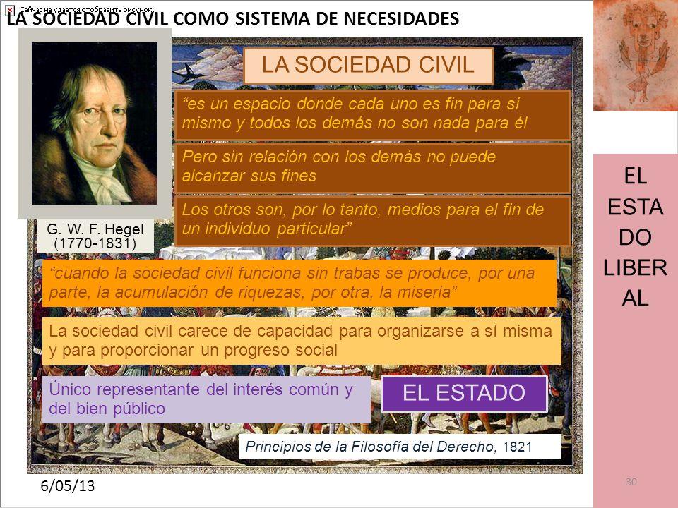 EL ESTADO LIBERAL LA SOCIEDAD CIVIL EL ESTADO