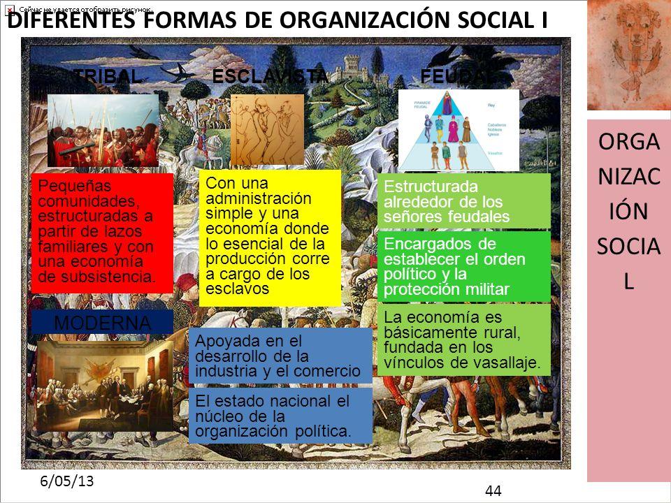 DIFERENTES FORMAS DE ORGANIZACIÓN SOCIAL I